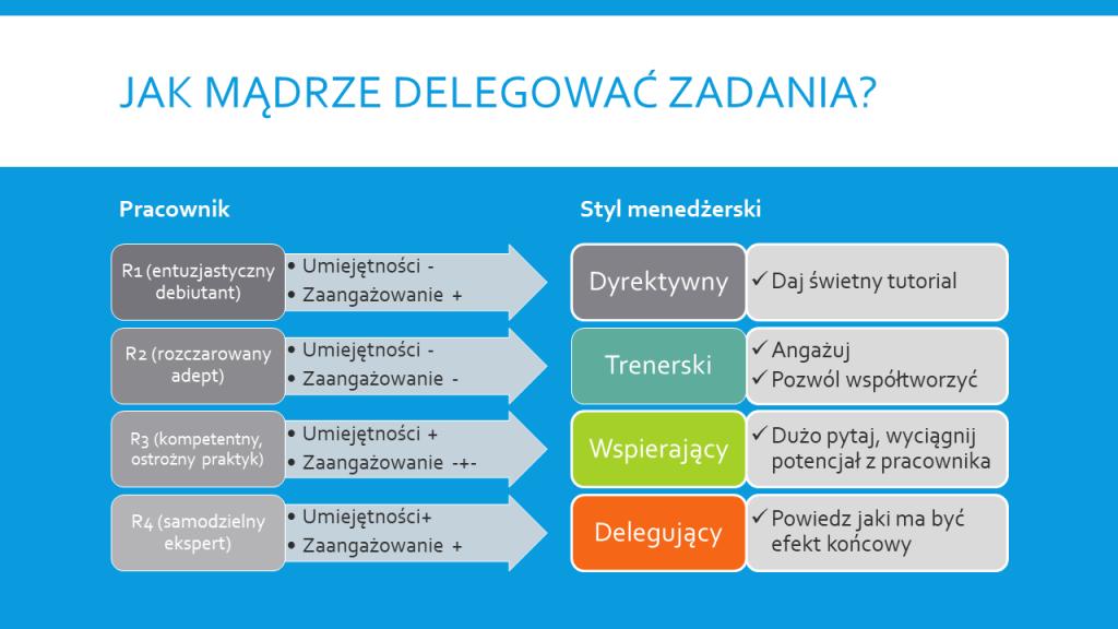 Szkolenia dla managerów Wiktor Tokarski